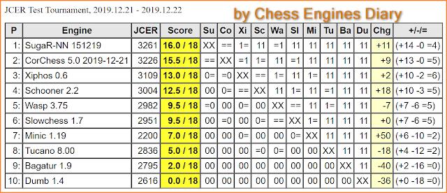 JCER (Jurek Chess Engines Rating) tournaments - Page 22 2019.12.21.JCERTestTournamentScid.html