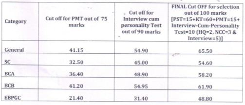 image : HSSC Police Male Constable (GD) Final Cut-off Marks 2017 - Advt. 8-2015, Cat. No. 1 @ Haryana Education News