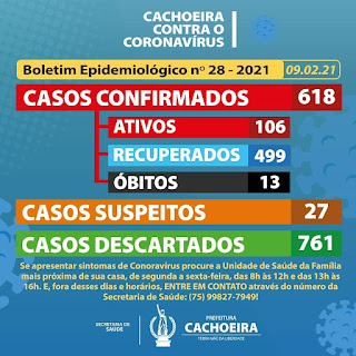 Imagem: Boletim de Cachoeira: 18 novos casos de covid-19