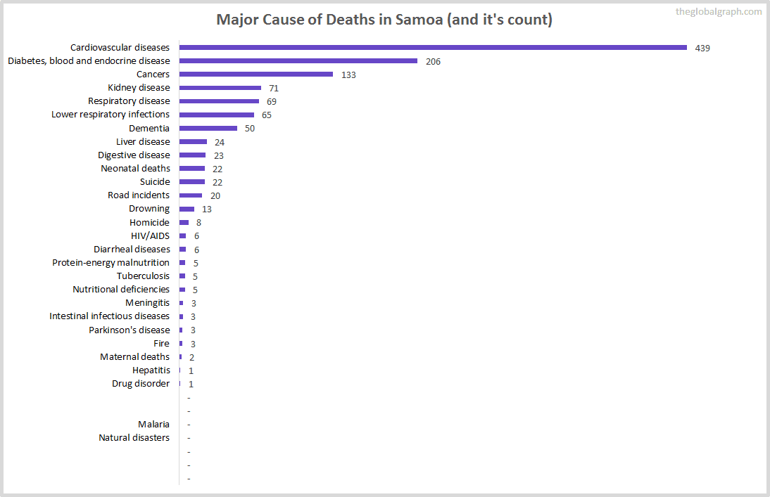 Major Cause of Deaths in Samoa (and it's count)