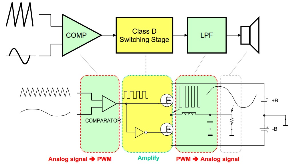 Larrys Corner: Class D Audio amplifier - IRS2092S