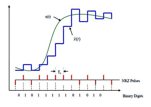 تضمين أو تعديل دلتا المتكيف Adaptive Delta Modulation