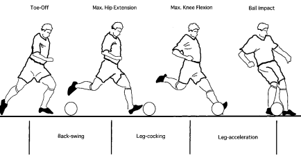 Biomechanics for Soccer: The Instep Kick: What are the