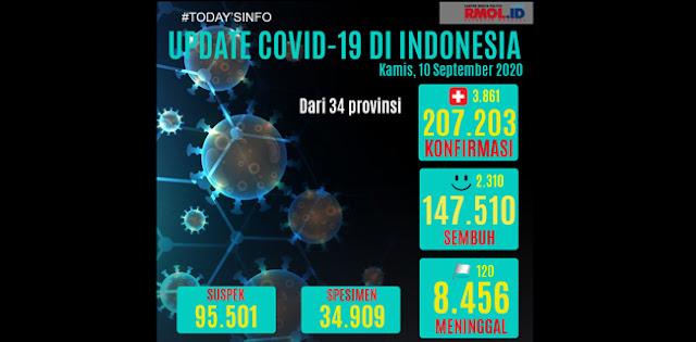 Update 10 September: Tambahan Kasus Positif Masuk Rekor 3.861 Per Hari, Totalnya 207.203 Kasus