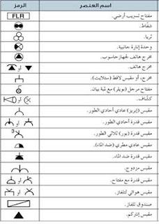 رموز التمديدات الكهربائية