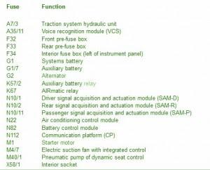 Mercedes Explanation Fuse Box Year Benz 2002 W211 Diagram