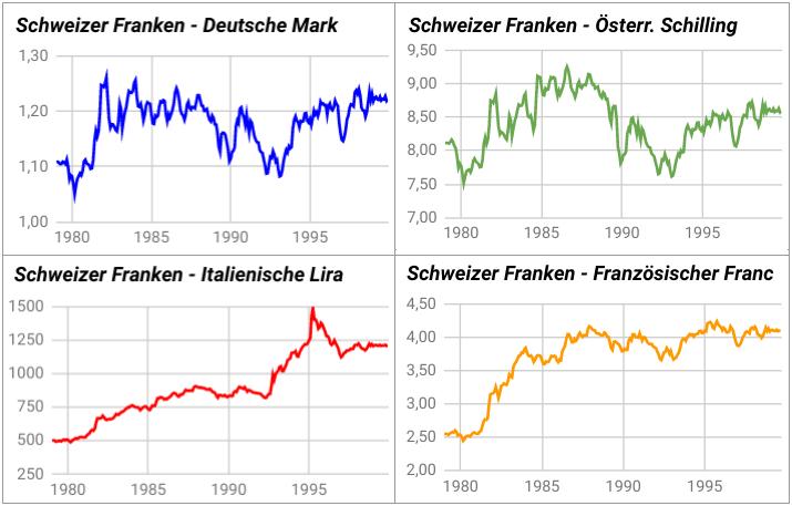 Wechselkursdiagramme Schweizer Franken zu D-Mark, Lira, Franc und Schilling 1979-1999