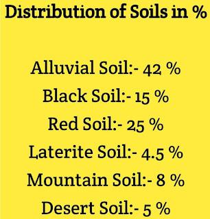 soils in india