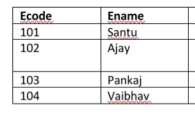 create table commands ( SQL in hindi)