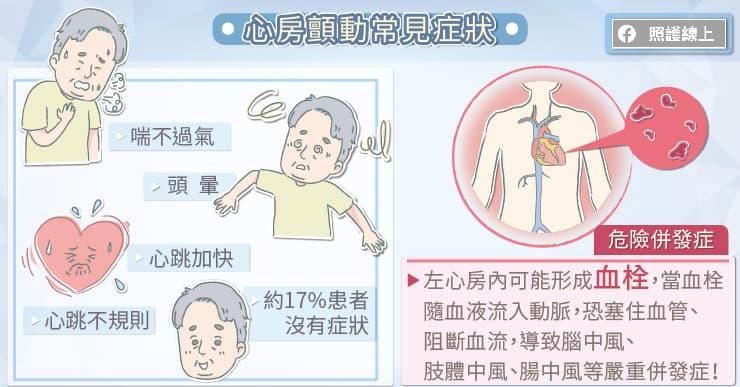 心房顫動常見的症狀