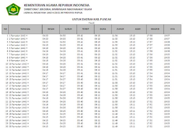 Jadwal Imsakiyah Ramadhan 1442 H Kabupaten Puncak, Provinsi Papua