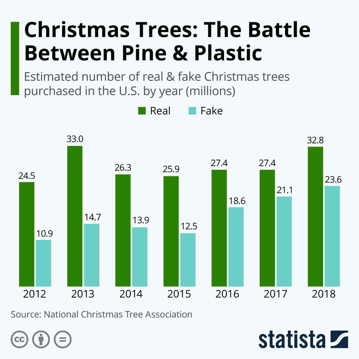 battle-of-pine-and-plastic-christmas-tree-preference-by-the-us-families #infographic