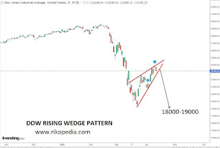 DOW rising wedge pattern