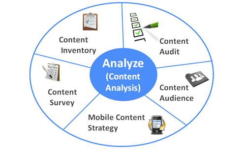 Web Content Analysis