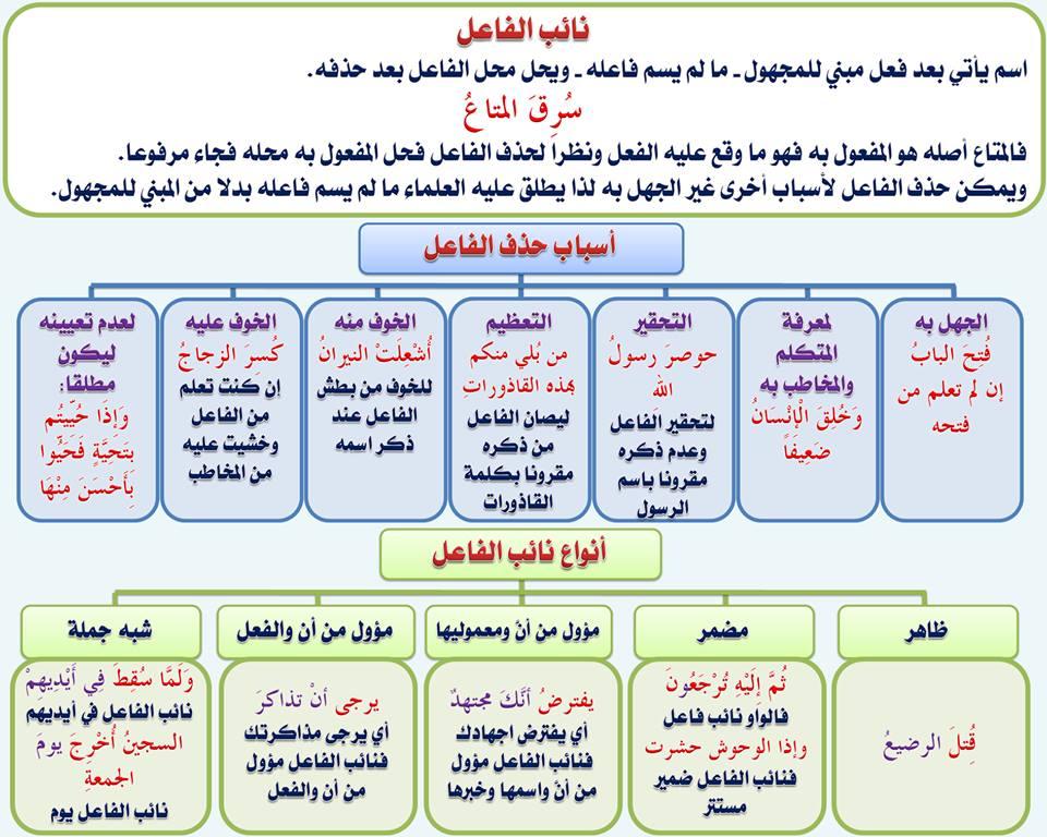 بالصور قواعد اللغة العربية للمبتدئين , تعليم قواعد اللغة العربية , شرح مختصر في قواعد اللغة العربية 78.jpg