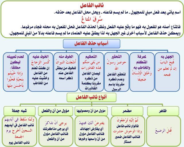 """انفراد.... كل قواعد اللغة العربية لطلاب """"ابتدائي - اعدادي - ثانوي"""" في صورة لوحات مبسطة مع الشرح والتدريبات 78"""