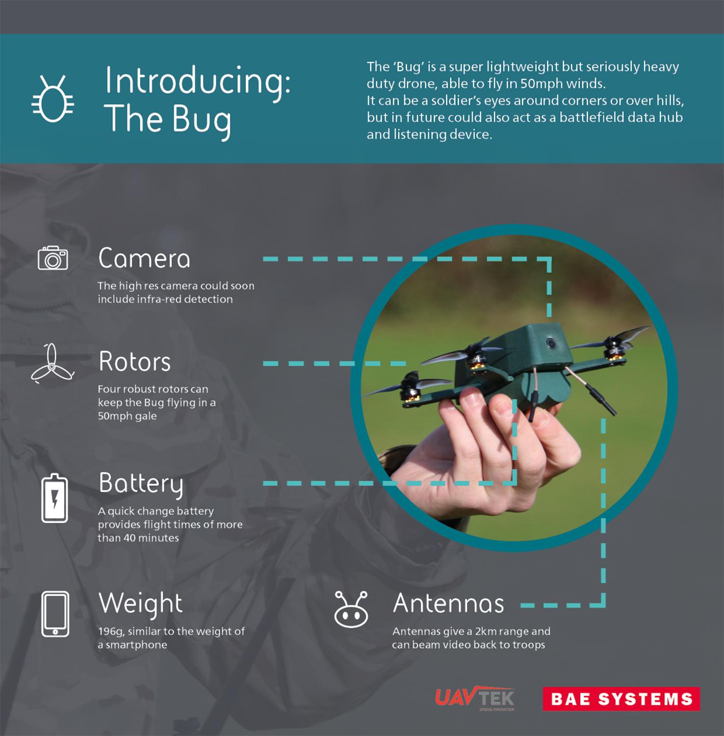 Британська армія отримала перші 30 новітні наноБПЛА Bug
