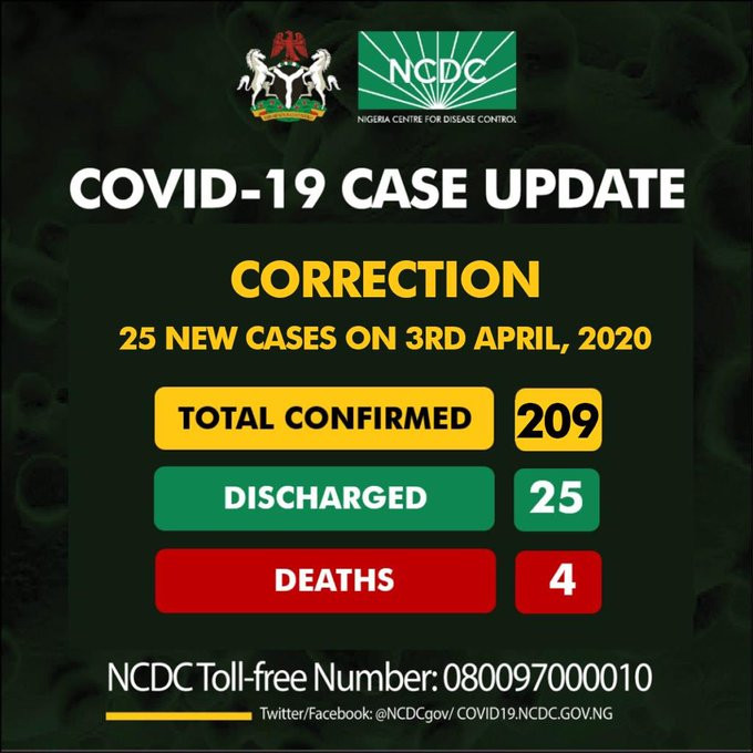 Covid-19: NCDC admits error, places confirmed cases of Coronavirus at 209