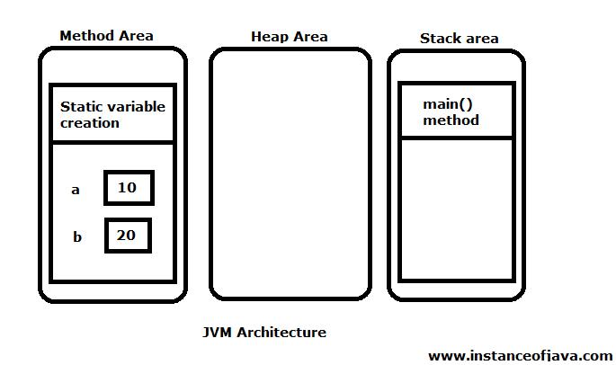 static methods JVM architecture