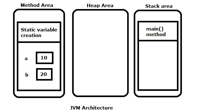 Static Members in java - InstanceOfJava