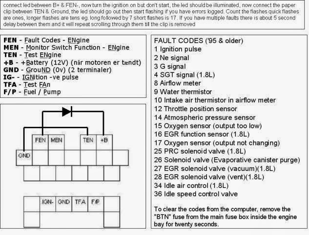 Retrieving Engine Fault Codes for MX5 1989-2002