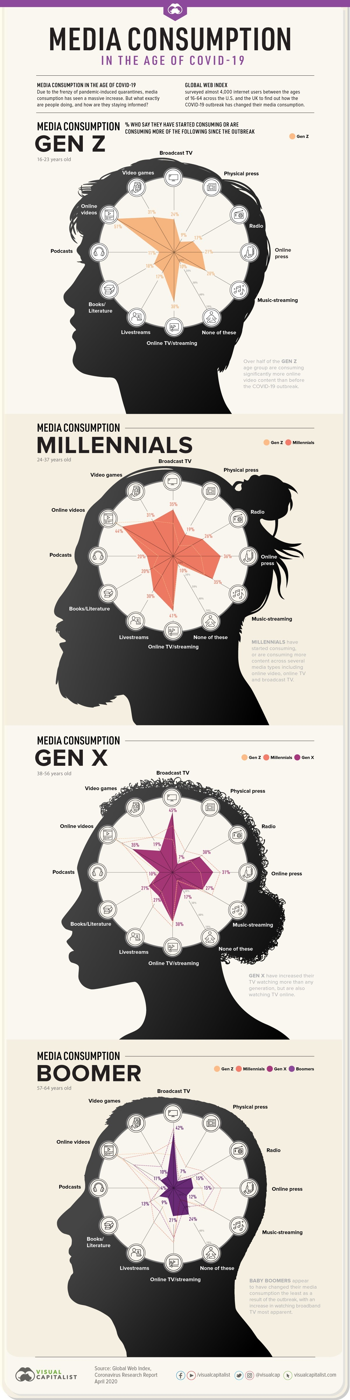 How Covid-19 Has Affected Media Use, by Generation #infographic