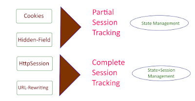 Session Tracking Techniques