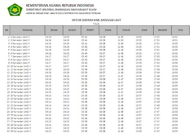 Jadwal Imsakiyah Ramadhan 1442 H Kabupaten Banggai Laut, Provinsi Sulawesi Tengah