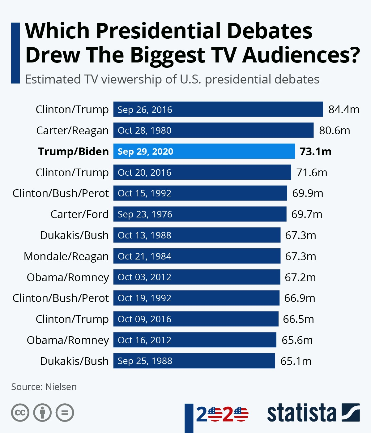 Which Presidential Debates Drew The Biggest TV Audiences? #infographic