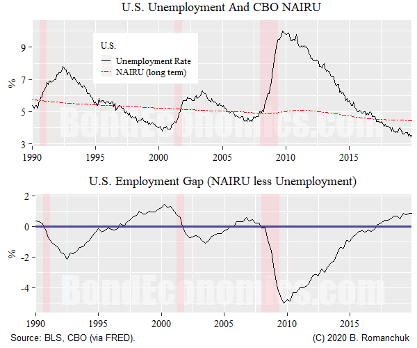 NAIRU and U3 Unemployment Rate