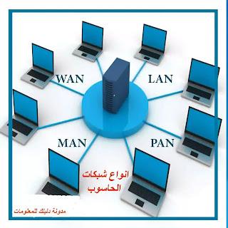 انواع شبكات الحاسوب types of computers networks تعريف الشبكات وانواعها