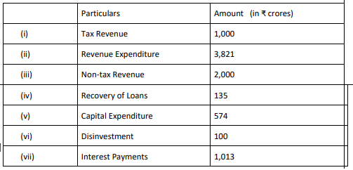 From the following data, calculate (a) Revenue deficit and (b) Fiscal deficit
