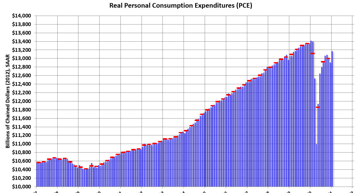 Personal Income increased 10.0% in January, Spending increased 2.4%