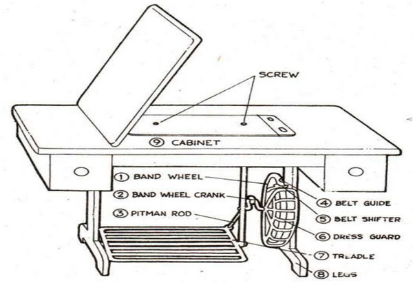 Lower parts of sewing machine