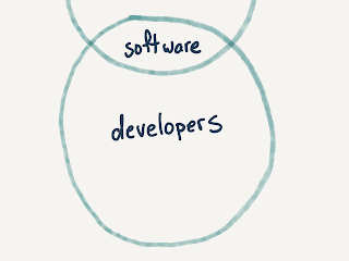 the portion of the previous ellipse containing 'software'; an overlapping ellipse containing that software plus developers