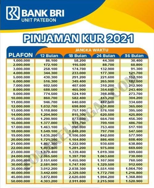 Tabel Angsuran KUR BRI 2021