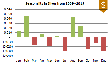 Silver Seasonality 2009-2019