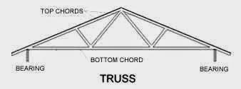 Trusses Versus Rafters Garage Plans Blog Behm Design