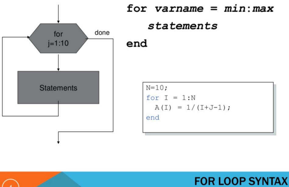 Electrical Engineering Tutorial ~ MATLAB Script - Loop Control Part 1