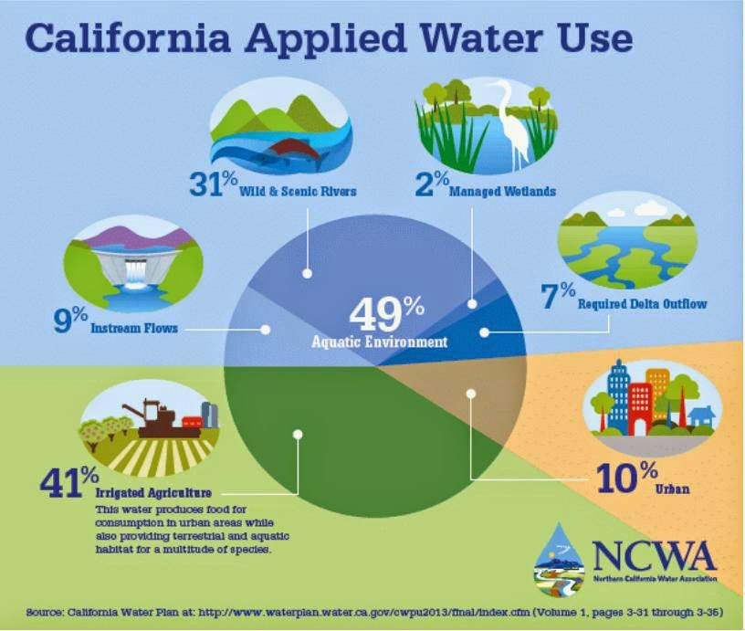 Amadorsoapboxcom Top Four Myths Of The California Drought From