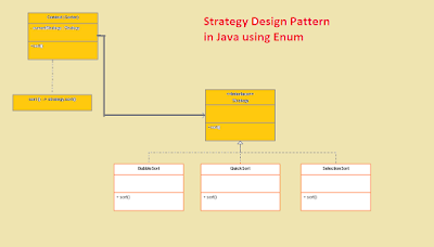Strategy Design Pattern Implementation in Java