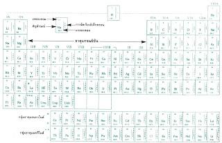 ตารางธาตุ วิชาเคมี