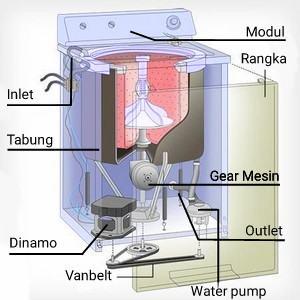 bagian+bagian+mesin+cuci