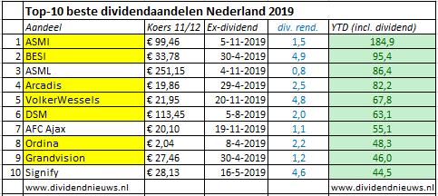Beste dividend aandelen Nederland