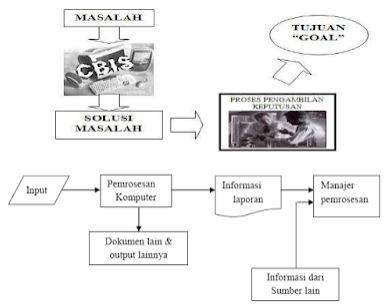 Belajar Sistem Informasi Berbasis Komputer (CBIS)