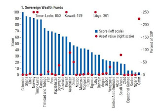 IMF Ranks Nigeria World's 'second Worst' In Use Of Sovereign Wealth Fund
