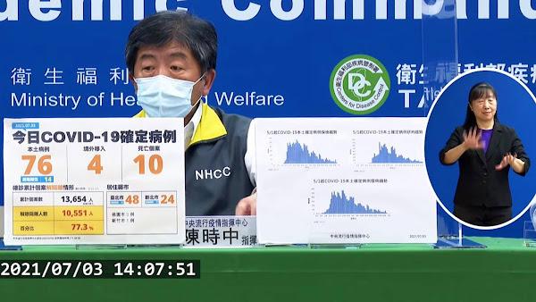 國內疫情7/3新增76本土確診及4境外移入 10人染疫病逝