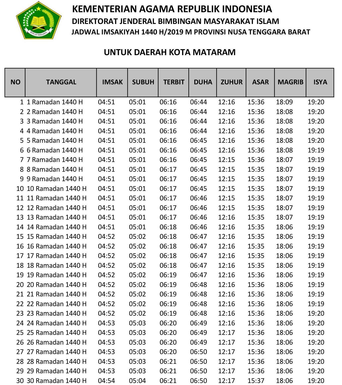 Jadwal Sholat dan Imsakiyah Mataram-Ramadhan 2019-Waktu Maghrib, Waktu Imsak, dan Waktu Shubuh di Wilayah Kota Mataram dan Sekitarnya, Nusa Tenggara Barat-Bulan Puasa 2019-1440 Hijriyah.