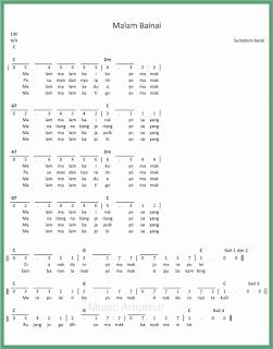 not angka lagu malam bainai lagu daerah sumatera barat