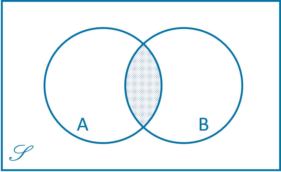 Diagram Venn Himpunan Irisan